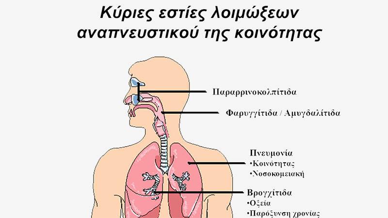 Αναπνευστικά προβλήματα